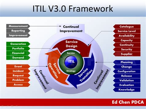Course Image ITIL Foundation for Cyber Security